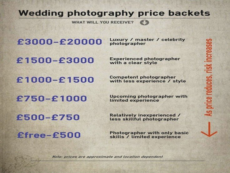 Wedding photographer price